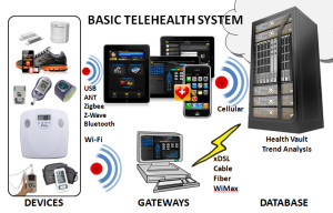 Click for larger image of Basic Telehealth System, connecting patients, sensor devices, caregivers, and healthcare services