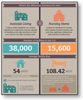 Infographic: Assisted Living versus Nursing Home