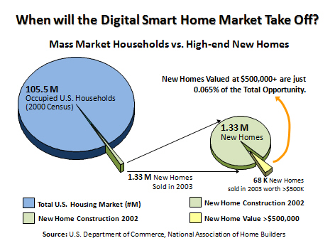 Market Research: Mass-market Households versus High-end New Homes