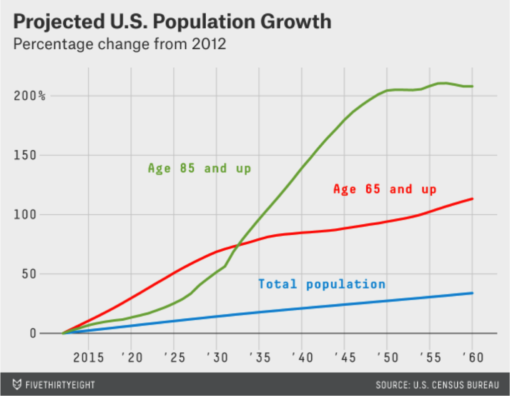 growth in the older population The world's population is getting older the share of the global population that is more than 50 years old is becoming larger and larger, presenting several economic challenges, the most troubling being the possibility of much slower economic growth several economists have raised the alarm that an older.