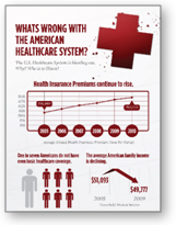 Infographic: Whats Wrong with the American Healthcare System