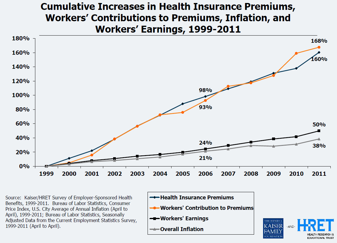 cumulative increases in health insurance premiums