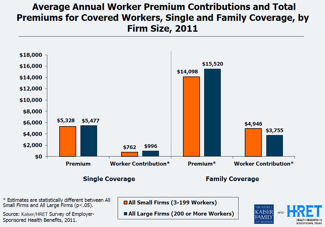 average annual worker premium contributions for health insurance by firm size