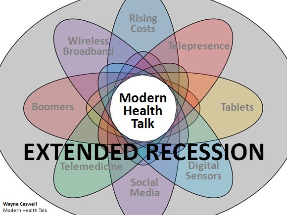Trends Overlap: boomers, costs, telemedicine, sensors, wireless broadband, telepresence, mobile apps, and social media