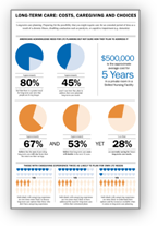 Long Term Care Infographic
