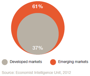 Pie chart showing Patients Familiar with mHealth (developed versus emerging markets)