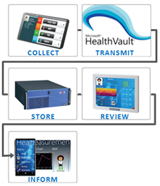 A Health Care Intelligent System Proof of Concept, by Microsoft in collaboration with Freescale and Kontron