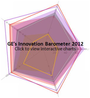GE's Innovation Barometer