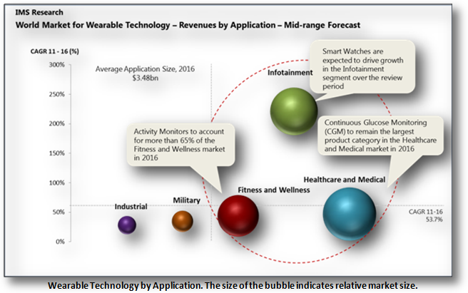 World Market for Wearable Technologies - Revenues by Application (bubble chart showing healthcare & medical as largest markets)