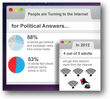 Social Media In Politics - an Infographic