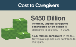 Image showing The economic cost of unpaid caregiving is over $480 billion per year.