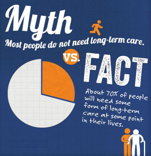 Long-term Care Myths & Facts