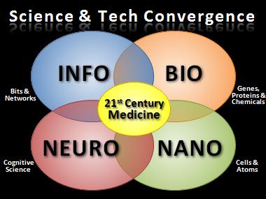 Future-Convergence