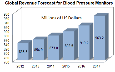 Global Revenue for Blood Pressure Monitors