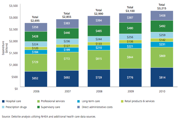 Total Health Care Expenditures Grew 19% from 2006 to 2010.