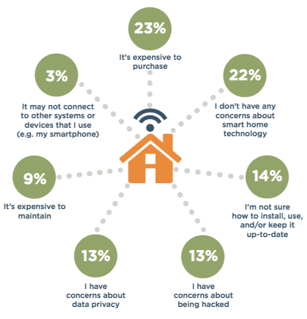Smart Home Technologies For Mature Homeowners